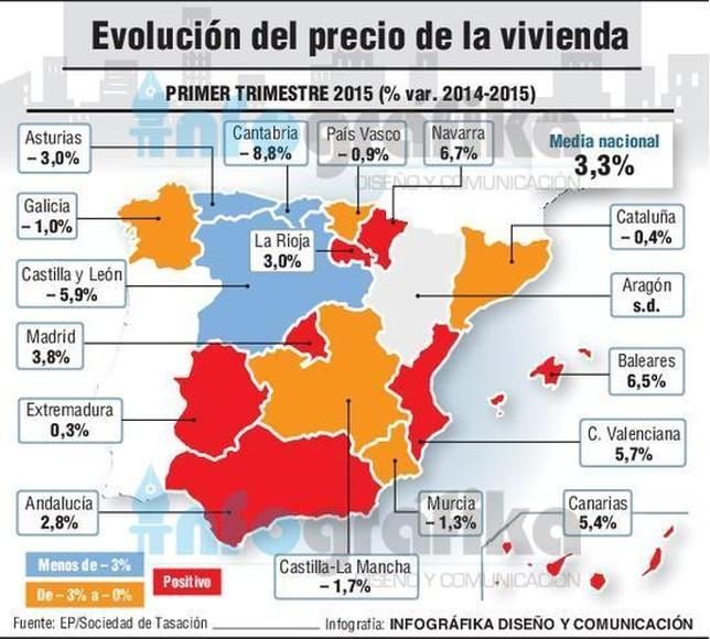 El precio de la vivienda se anota un alza del 3 3 en el for Tasacion de pisos en madrid