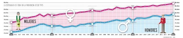 Evolución de la esperanza de vida en la provincia desde 1975. Elaboración: Carlos García - InfoDB; Fuente: INE