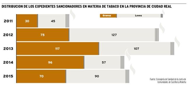 Distribución de los expedientes sancionadores en materia de tabaco en la provincia de Ciudad Real./ LA TRIBUNA DE CIUDAD REAL