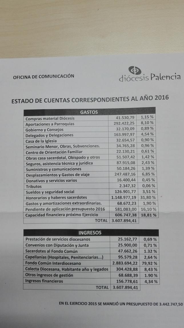 El Obispado maneja un presupuesto de 3,6M€