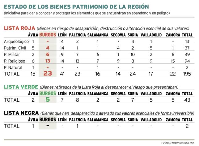 Estado de los bienes Patrimonio de la región.  Hispania Nostra