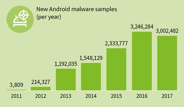 Estadísticas del aumento del malware / GDATA