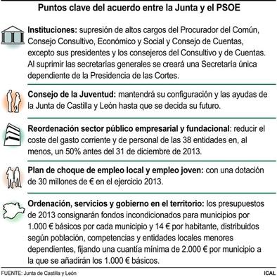 Junta y PSOE sellan un pacto ejemplar en empleo y financiación