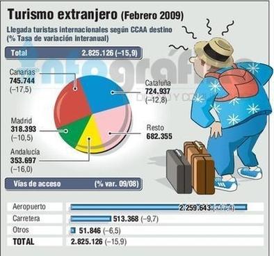 España recibe el récord de 45 millones de turistas extranjeros hasta agosto