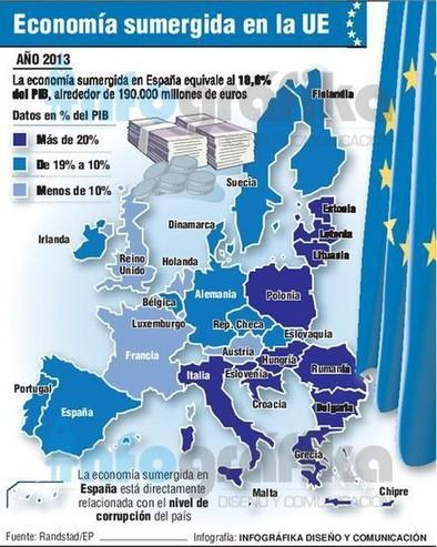 La economía sumergida en España representa más del 18% del PIB