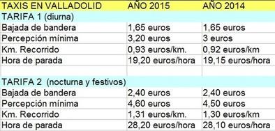 Los taxis de Valladolid costarán en 2015 un céntimo más por kilómetro recorrido