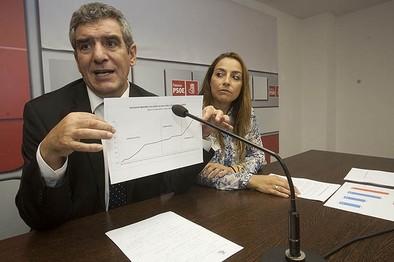 El PSOE pide una inversión de 4,59 millones para la Palencia-Benavente