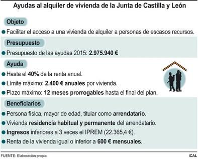Vuelven las ayudas al alquiler para rentas inferiores a 22.300 euros