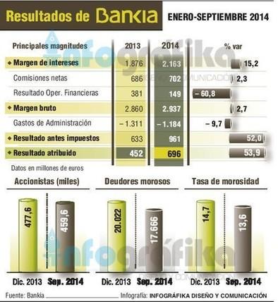 Bankia incrementa sus ganancias un 53,9% en los nueve primeros meses