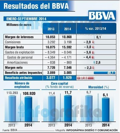 El BBVA obtiene unos beneficios de 1.929 millones hasta septiembre