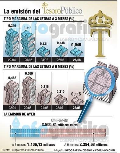 España coloca letras a corto plazo al interés más bajo de su historia