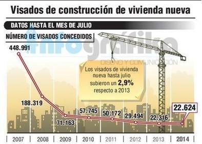Los visados para construir vivienda suben por primera vez desde 2011