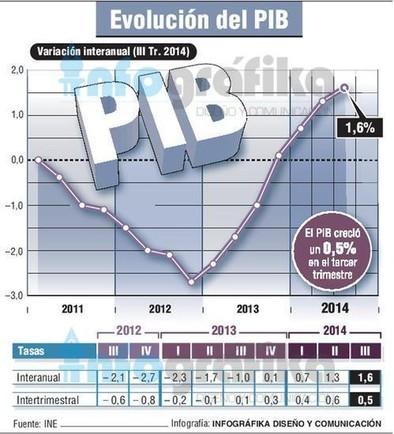 El PIB modera su crecimiento hasta el 0,5% durante el tercer trimestre