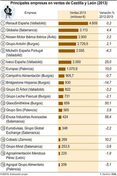 Las grandes empresas de la región capean la crisis en 2013 y elevan sus ventas hasta los 25.200 millones