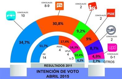 La intención de voto trunca la histórica mayoría del PP en Ávila