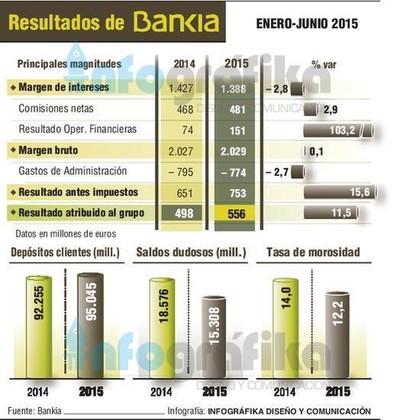 Bankia obtiene un beneficio de 556 millones hasta junio, un 11,5% más