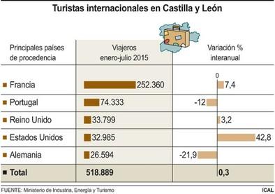 los 'yankees' descubren Castilla y León