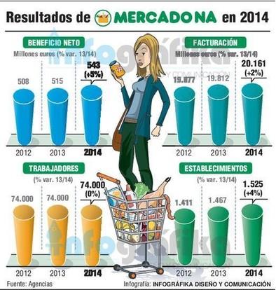 Mercadona gana 543 millones en 2014, el 5% más que el año anterior