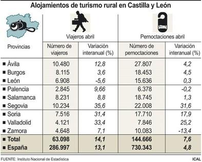 Los alojamientos de turismo rural de Burgos alcanzaron las 18.452 pernoctaciones en abril, un 4,5% más