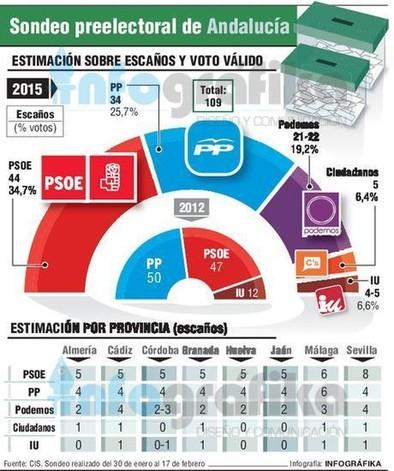 El PSOE necesitará a Podemos o al PP para gobernar en Andalucía
