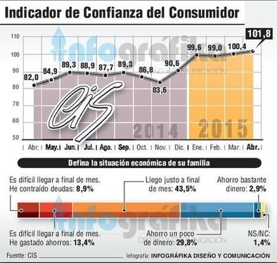 El crecimiento económico eleva en abril 1,4 puntos la confianza del consumidor