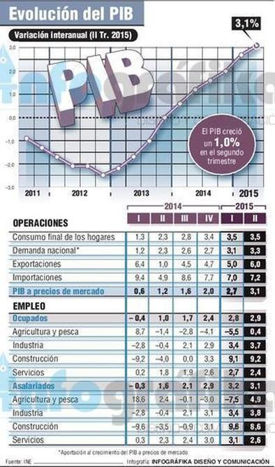 La economía española ya crece al mismo ritmo que antes de la crisis
