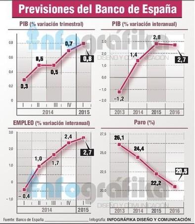 El Banco de España eleva al 2,8% el crecimiento económico en 2015