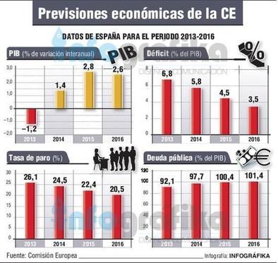 Bruselas eleva al 2,8% la tasa de crecimiento para España este año