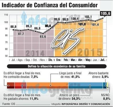 La confianza del consumidor logra un máximo histórico al subir 4,2 puntos
