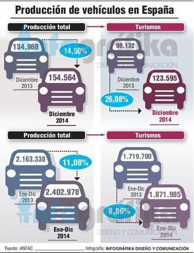 La producción de coches en España logra su mejor marca desde 2009