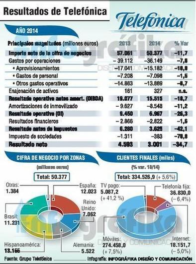 Telefónica gana 3.000 millones de euros en 2014, casi un 35% menos