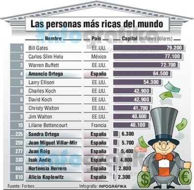 Buffett destrona a Ortega como el tercer hombre más rico del mundo