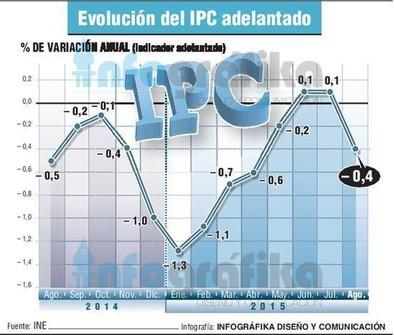 El IPC vuelve a caer en agosto por la bajada de la luz y de la gasolina