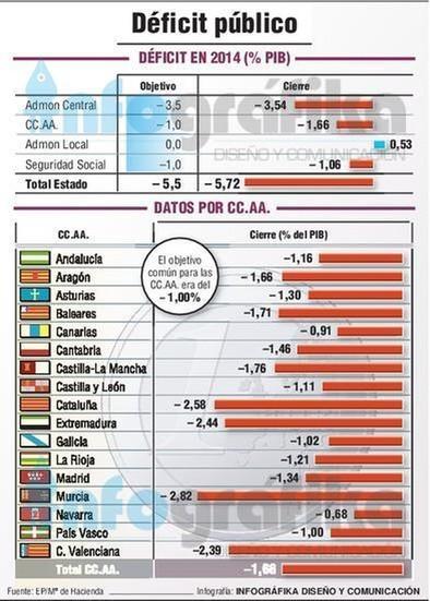 España cierra 2014 con un déficit público total del 5,7%