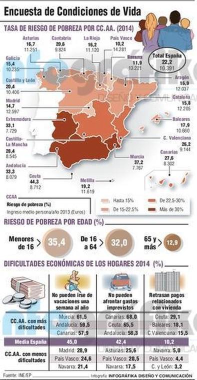 Uno de cada cinco españoles vive bajo el umbral de pobreza