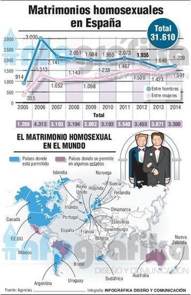 Una década de bodas gais en España