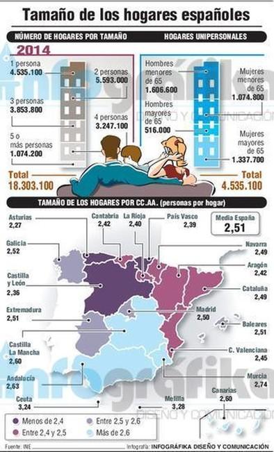 Una de cada cuatro personas en España vive sola en su casa