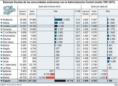 La Universidad de Valencia dice que CyL recibe mucho más de lo que da