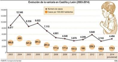 Castilla y León respaldará la vacunación de varicela, que costará 1,3 millones