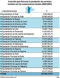 Familia «blinda» los servicios sociales locales con 448M€