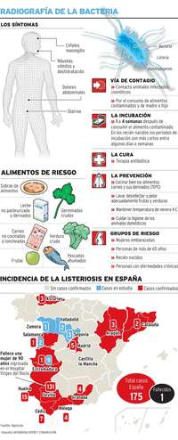 Los tres afectados de Segovia por listeriosis, en casa