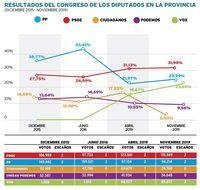 El PSOE, partido más estable en las repeticiones electorales