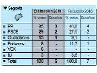 Cs ganaría un escaño en Segovia y lo pierden PP y Podemos