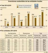 Las entidades locales invierten 78,2M€ de remanentes en 2019