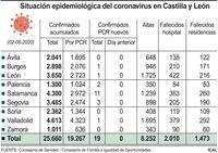 Primer día sin nuevos casos positivos por PCR en CyL