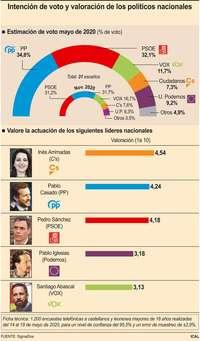El PP volvería a ganar las elecciones generales en la región