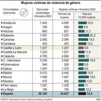 Las denuncias por violencia machista caen un 9,2%