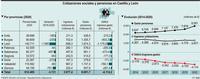 La covid acaba con 3.721 pensiones pero la nómina crece