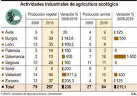 Solo el 10% de industrias transforma productos ecológicos