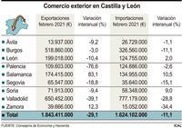 La parálisis de la automoción desploma las exportaciones
